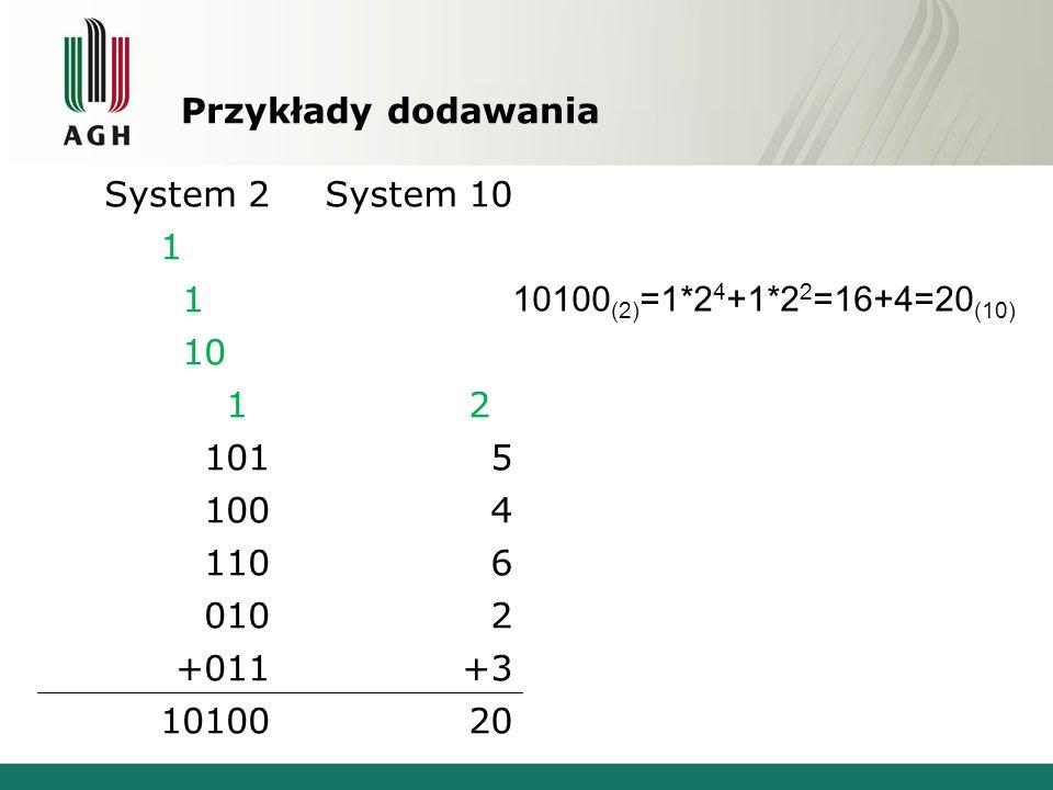 Przykłady dodawania System 2System 10 10000 1000 10011 10102020 1015 1004 1106 0102 +011+3 1010020 10100 (2) =1*2 4 +1*2 2 =16+4=20 (10)
