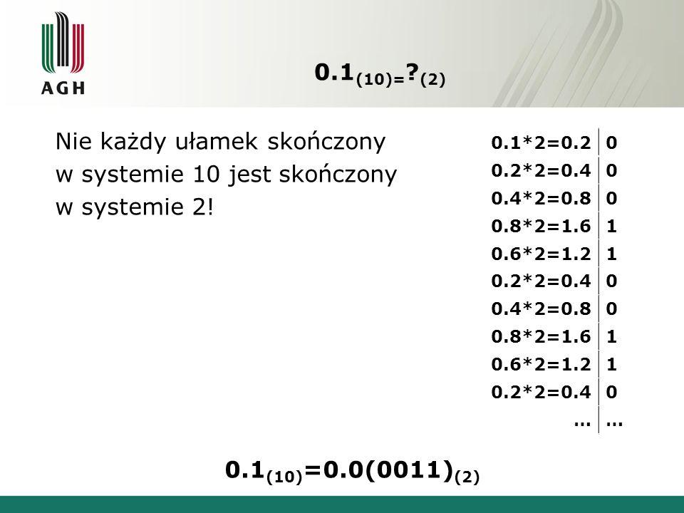 0.1 (10)= ? (2) Nie każdy ułamek skończony w systemie 10 jest skończony w systemie 2! 0.1 (10) =0.0(0011) (2) 0.1*2=0.20 0.2*2=0.40 0.4*2=0.80 0.8*2=1