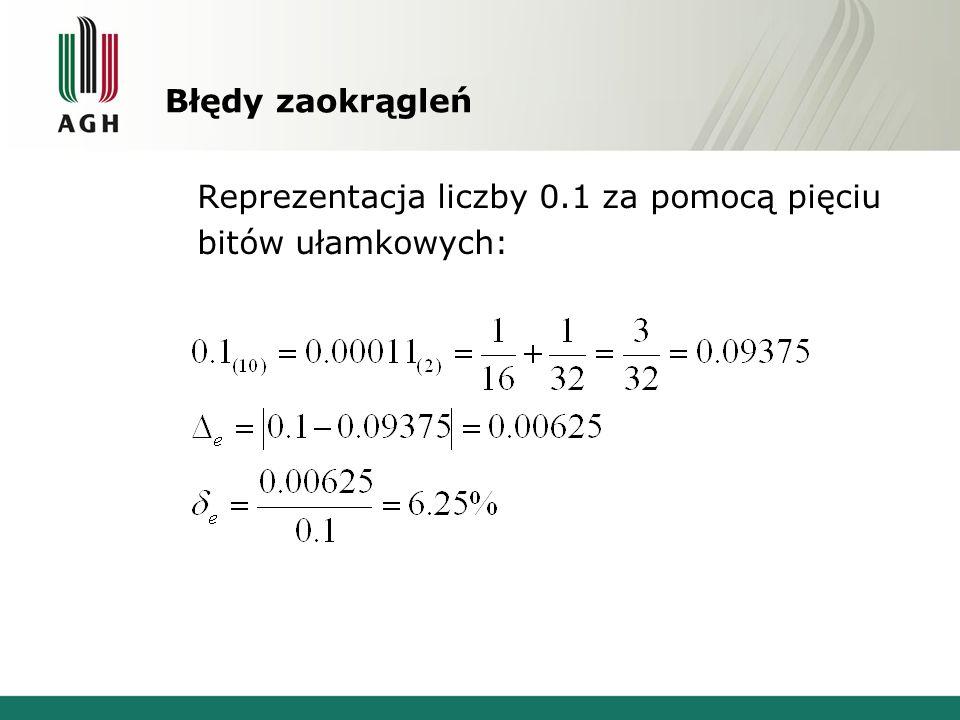 Błędy zaokrągleń Reprezentacja liczby 0.1 za pomocą pięciu bitów ułamkowych: