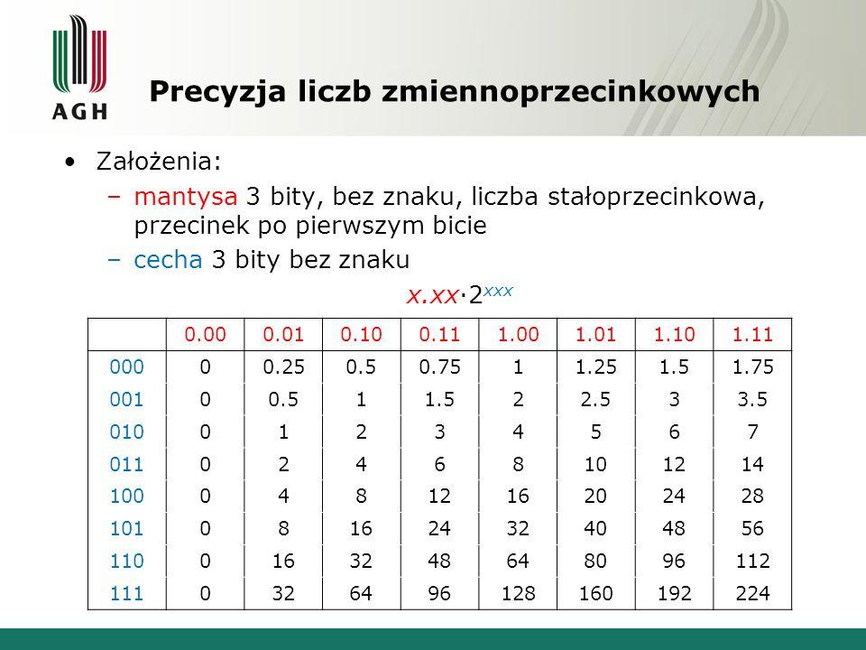 Precyzja liczb zmiennoprzecinkowych Założenia: –mantysa 3 bity, bez znaku, liczba stałoprzecinkowa, przecinek po pierwszym bicie –cecha 3 bity bez zna