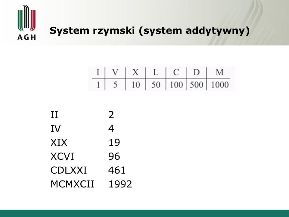 System rzymski (system addytywny) II2 IV4 XIX19 XCVI96 CDLXXI461 MCMXCII1992