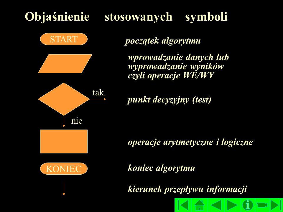 START Objaśnienie stosowanych symboli KONIEC początek algorytmu wprowadzanie danych lub wyprowadzanie wyników czyli operacje WE/WY punkt decyzyjny (test) operacje arytmetyczne i logiczne koniec algorytmu tak nie kierunek przepływu informacji