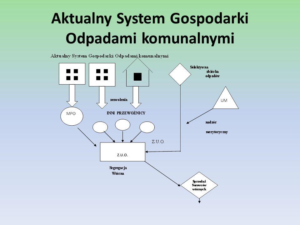 System gospodarki odpadami obejmuje trzy podstawowe elementy: Gromadzenie Usuwanie Unieszkodliwianie