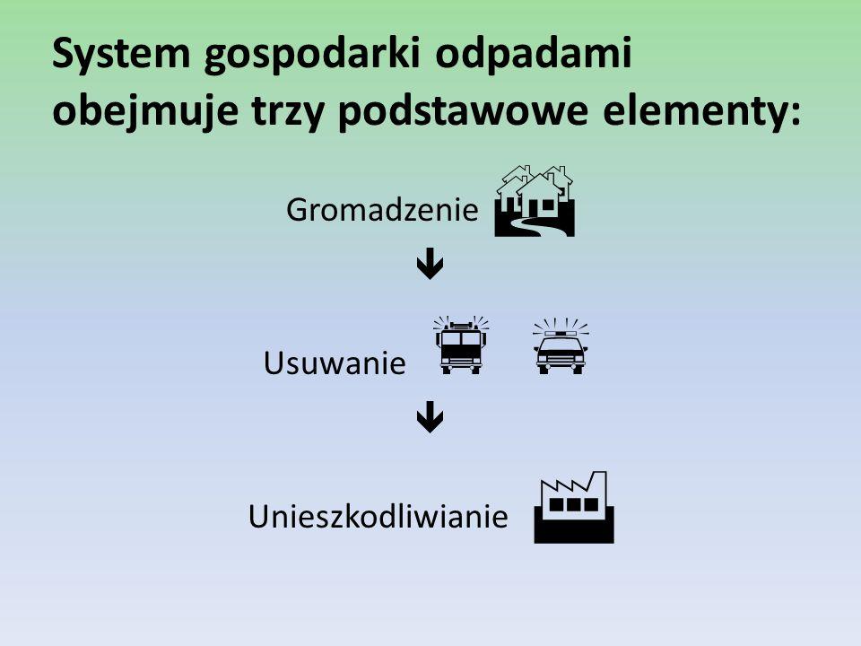 Etap – zbieranie odpadów (gromadzenie + transport = odbiór) Odbiór odpadów reguluje ustawa z dnia 13 września 1996 r.
