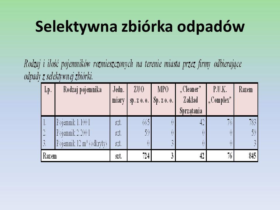 Zakład Utylizacji Odpadów sp.z o. o.