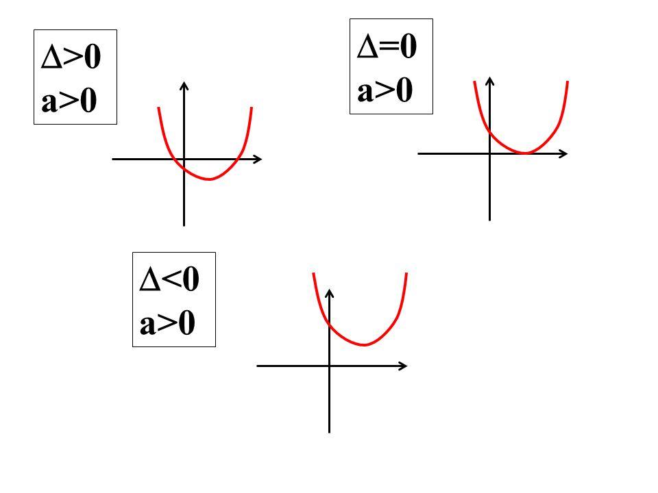 >0 a>0 =0 a>0 <0 a>0