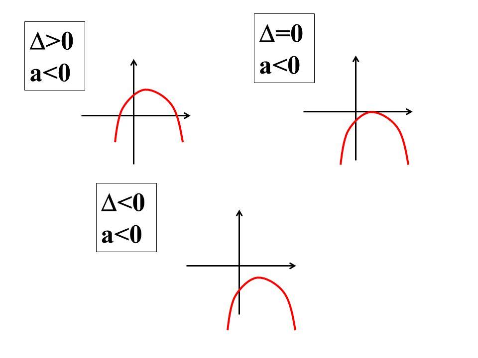 >0 a<0 =0 a<0 <0 a<0