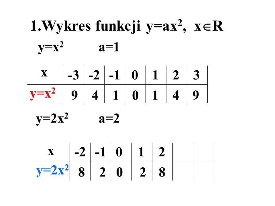 1.Wykres funkcji y=ax 2, x R x y=x 2 -3-20123 9410149 y=x 2 a=1 y=2x 2 a=2 y=2x 2 -2012 82028 x