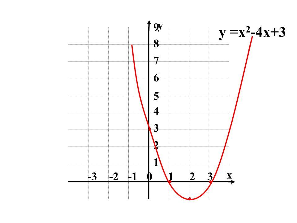 0123-2-3 1 3 2 4 5 6 7 8 9 x y y =x 2 -4x+3