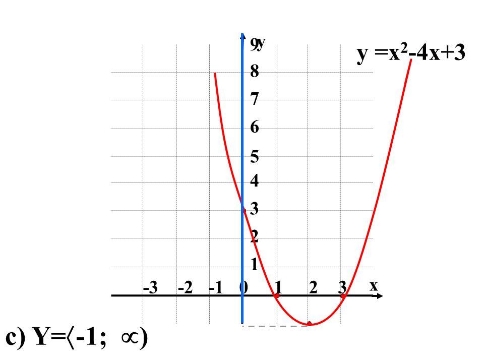 0123-2-3 1 3 2 4 5 6 7 8 9 x y y =x 2 -4x+3 c) Y= -1; )