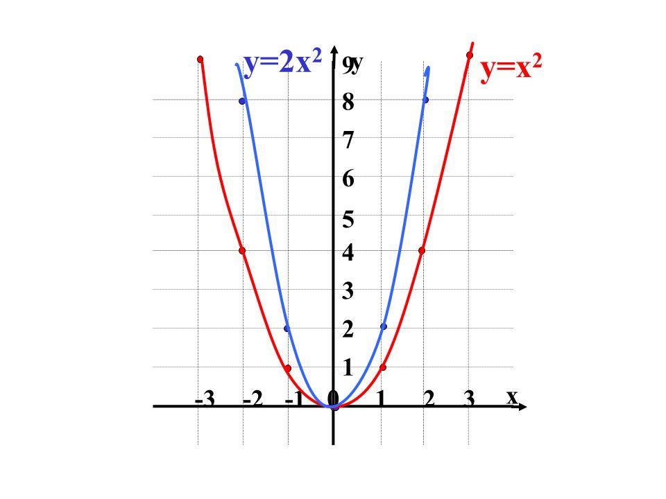 0123 -2-3 1 3 2 4 5 6 7 8 9 x y y=x 2 y=2x 2