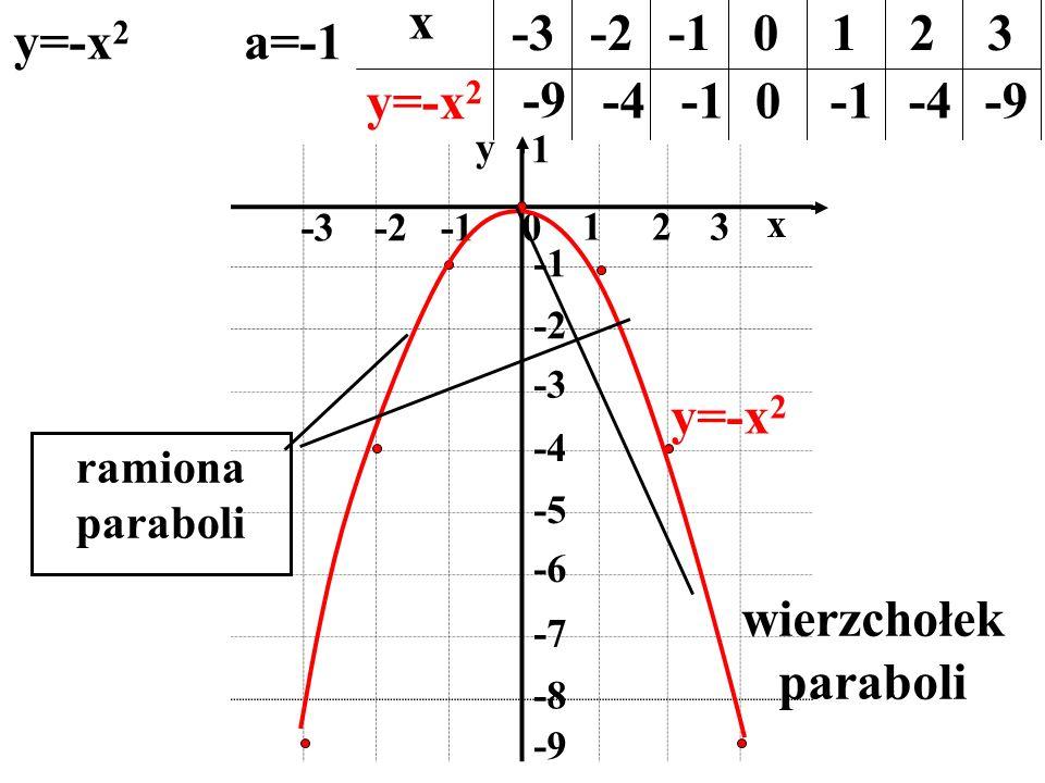 0 123 -2-3 1 -2 -4 -5 -6 -7 -8 -9 x y y=-x 2 a=-1 x y=-x 2 -3-20123 -9 -40 -4-9 ramiona paraboli wierzchołek paraboli