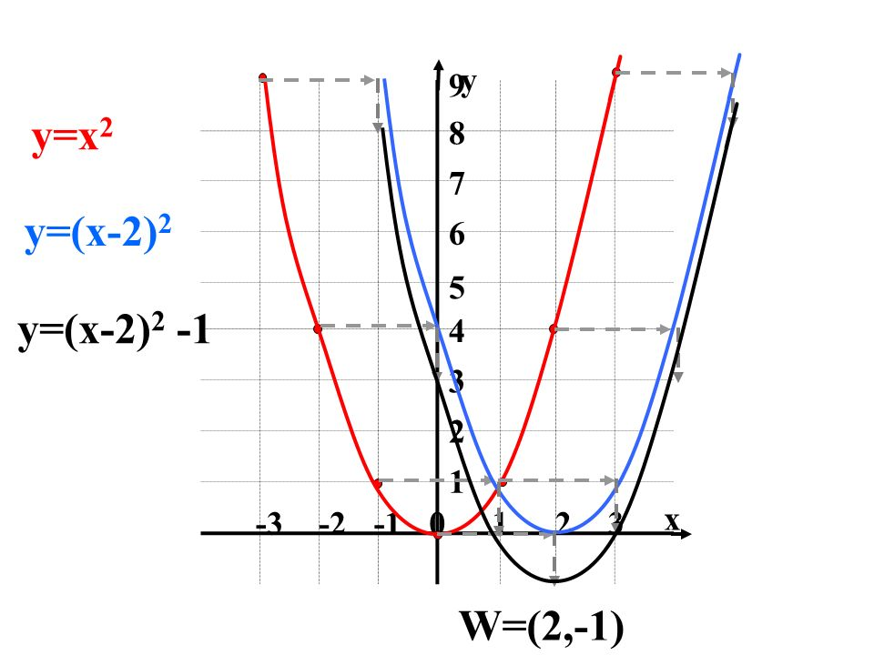 0123-2-3 1 3 2 4 5 6 7 8 9 x y y=x 2 y=(x-2) 2 y=(x-2) 2 -1 W=(2,-1)