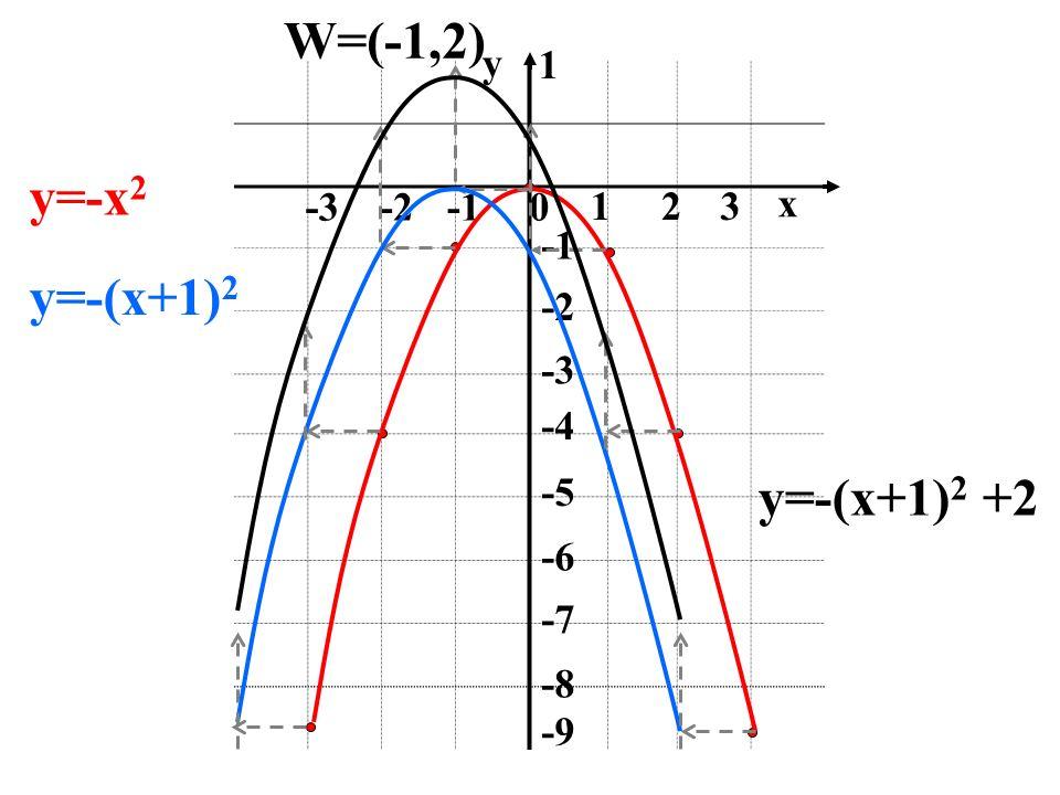 0 123 -2-3 1 -2 -4 -5 -6 -7 -8 -9 x y y=-x 2 y=-(x+1) 2 y=-(x+1) 2 +2 W=(-1,2)