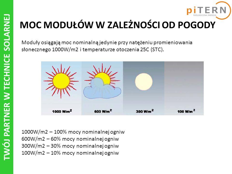 TWÓJ PARTNER W TECHNICE SOLARNEJ MOC MODUŁÓW W ZALEŻNOŚCI OD POGODY Moduły osiągają moc nominalną jedynie przy natężeniu promieniowania słonecznego 1000W/m2 i temperaturze otoczenia 25C (STC).