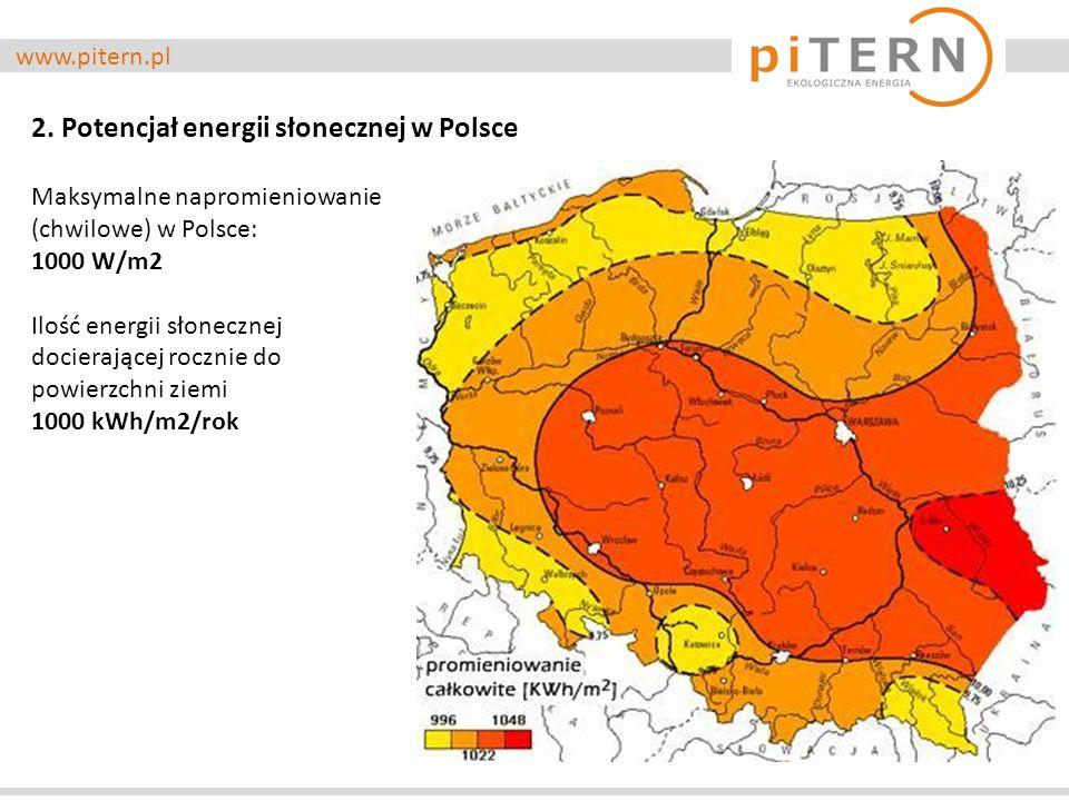 www.pitern.pl 2. Potencjał energii słonecznej w Polsce Maksymalne napromieniowanie (chwilowe) w Polsce: 1000 W/m2 Ilość energii słonecznej docierające