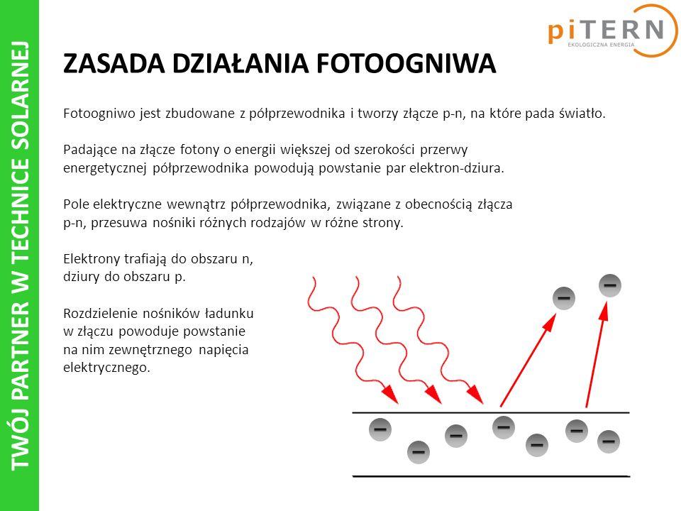 TWÓJ PARTNER W TECHNICE SOLARNEJ ZASADA DZIAŁANIA FOTOOGNIWA Fotoogniwo jest zbudowane z półprzewodnika i tworzy złącze p-n, na które pada światło.