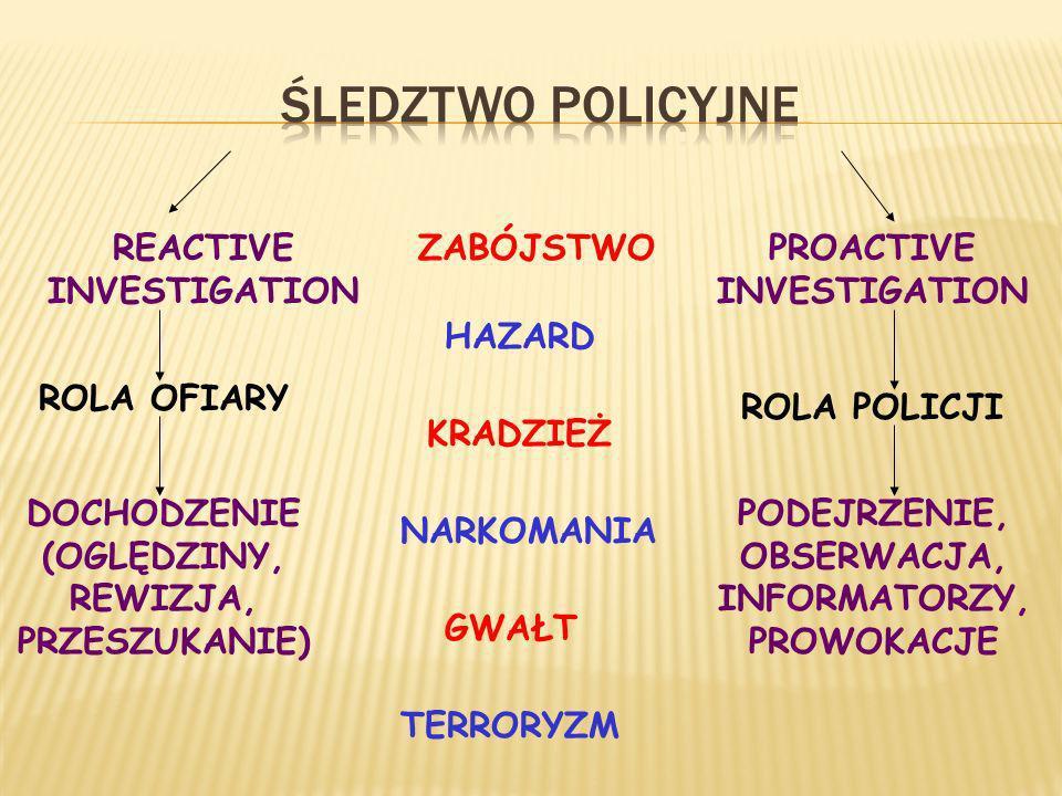 REACTIVE INVESTIGATION PROACTIVE INVESTIGATION ROLA OFIARY ROLA POLICJI DOCHODZENIE (OGLĘDZINY, REWIZJA, PRZESZUKANIE) PODEJRZENIE, OBSERWACJA, INFORMATORZY, PROWOKACJE ZABÓJSTWO TERRORYZM HAZARD KRADZIEŻ NARKOMANIA GWAŁT