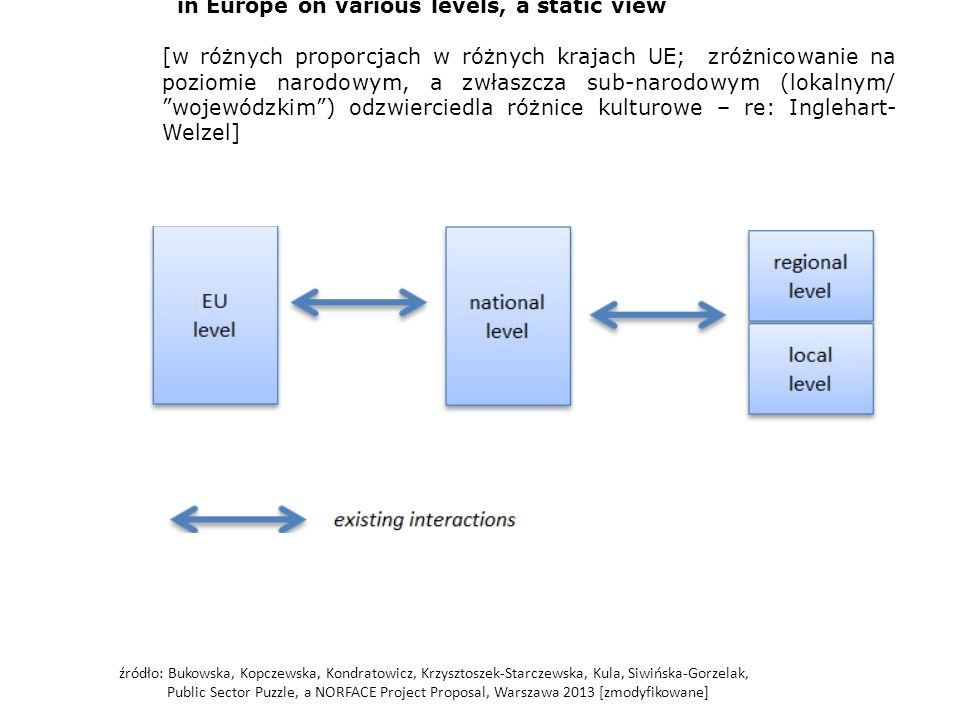 źródło: Bukowska, Kopczewska, Kondratowicz, Krzysztoszek-Starczewska, Kula, Siwińska-Gorzelak, Public Sector Puzzle, a NORFACE Project Proposal, Warsz