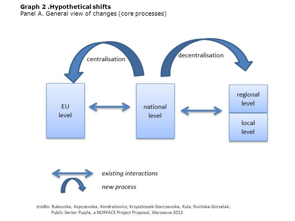 Graph 2.Hypothetical shifts Panel A. General view of changes (core processes) źródło: Bukowska, Kopczewska, Kondratowicz, Krzysztoszek-Starczewska, Ku