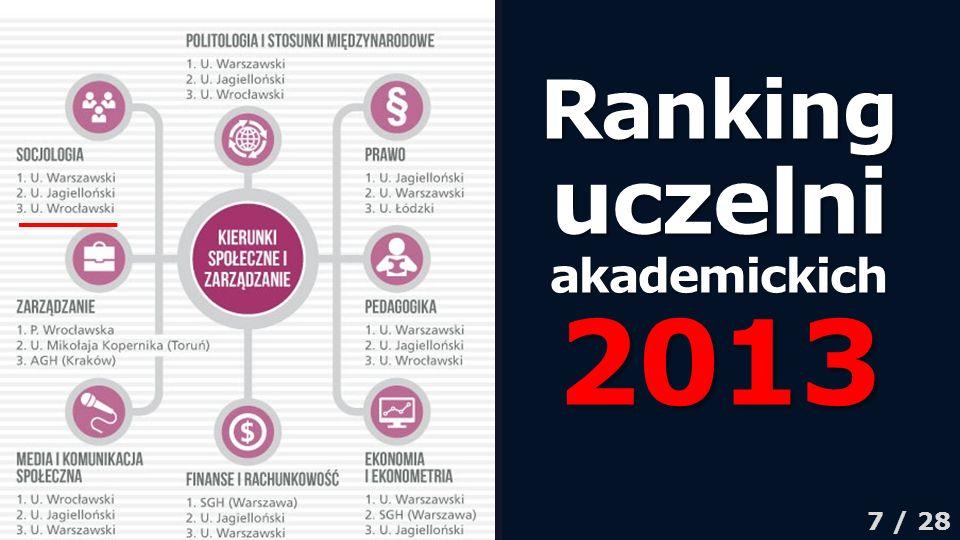 Ranking uczelni akademickich 2013 7 / 28