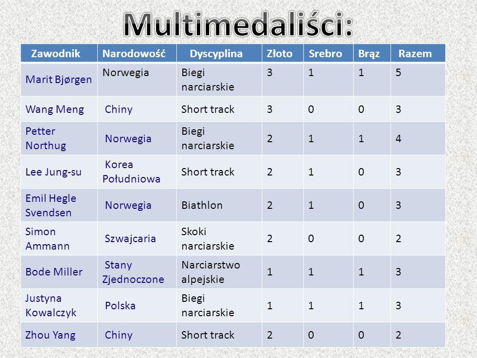 ZawodnikNarodowośćDyscyplinaZłotoSrebroBrązRazem Marit Bjørgen NorwegiaBiegi narciarskie 3115 Wang Meng ChinyShort track3003 Petter Northug Norwegia B