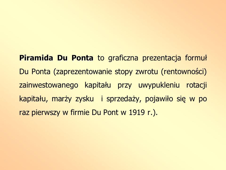 Piramida Du Ponta Piramida Du Ponta to graficzna prezentacja formuł Du Ponta (zaprezentowanie stopy zwrotu (rentowności) zainwestowanego kapitału przy