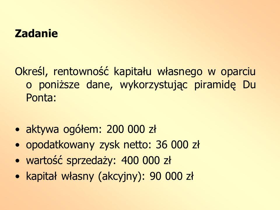 Zadanie Określ, rentowność kapitału własnego w oparciu o poniższe dane, wykorzystując piramidę Du Ponta: aktywa ogółem: 200 000 zł opodatkowany zysk n