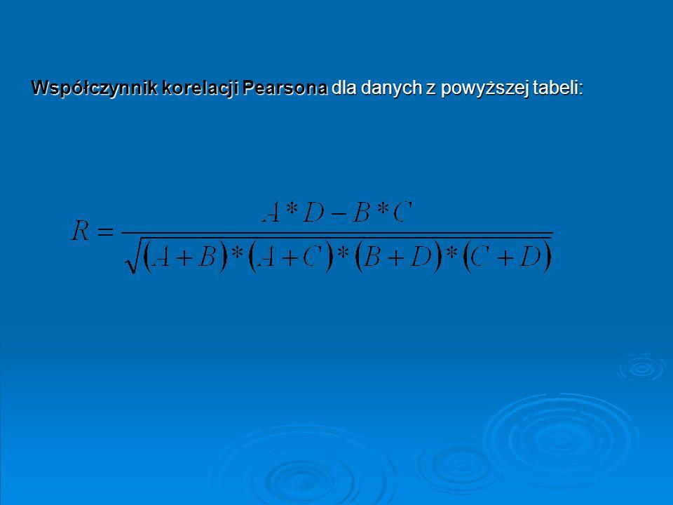 Współczynnik korelacji Pearsona dla danych z powyższej tabeli: