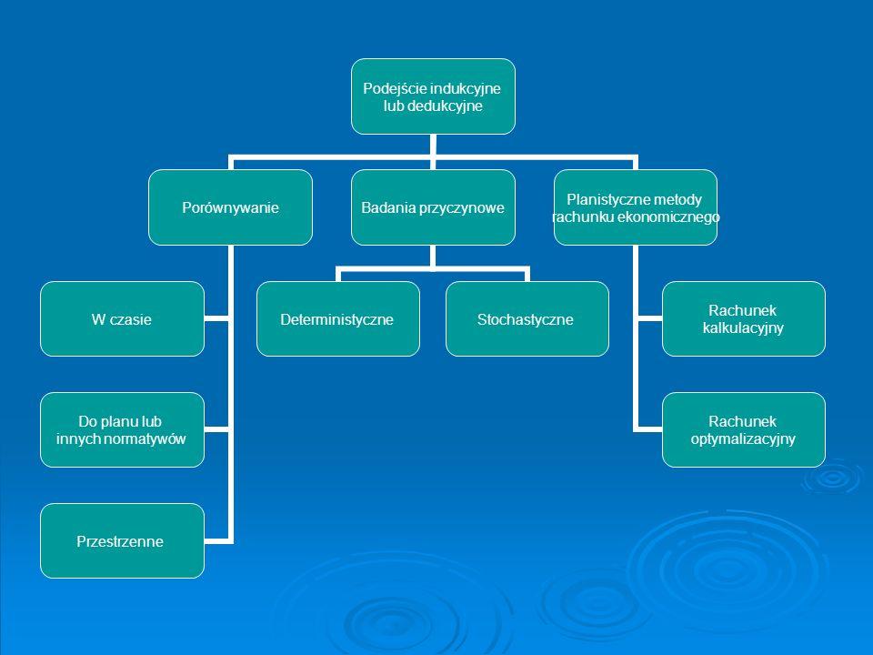 Podejście indukcyjne lub dedukcyjne Porównywanie W czasie Do planu lub innych normatywów Przestrzenne Badania przyczynowe DeterministyczneStochastyczn