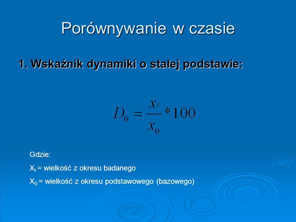 Porównywanie w czasie 1. Wskaźnik dynamiki o stałej podstawie: Gdzie: X t = wielkość z okresu badanego X 0 = wielkość z okresu podstawowego (bazowego)
