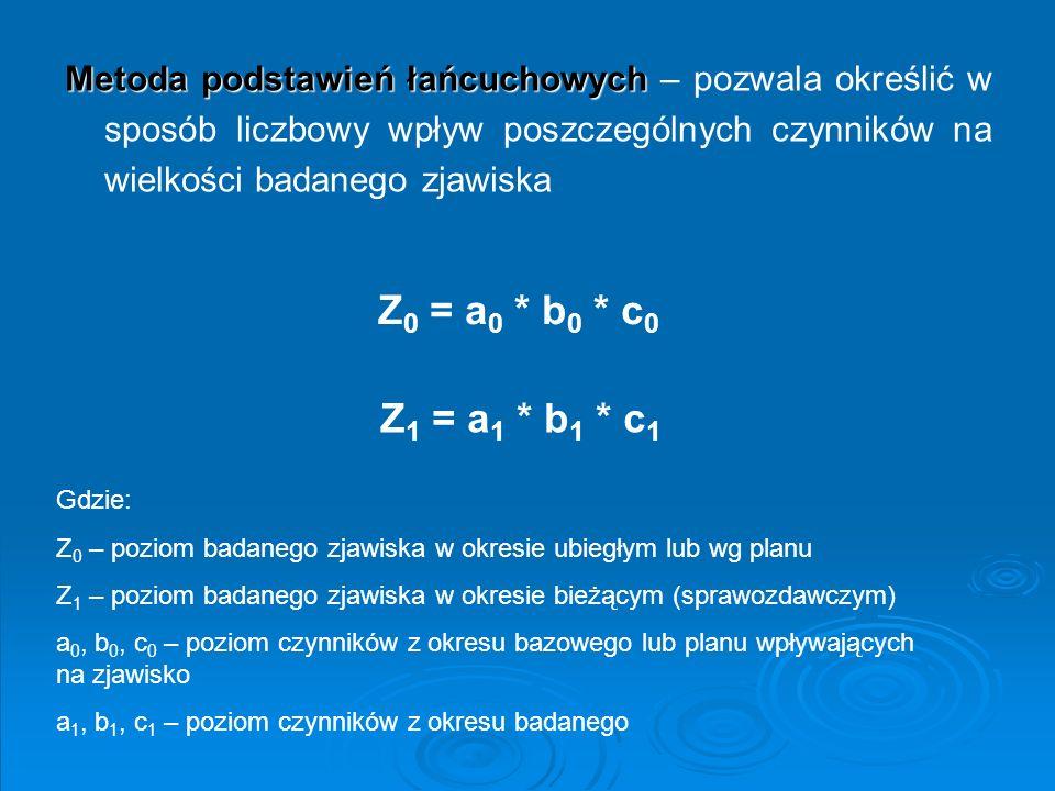 Metoda podstawień łańcuchowych Metoda podstawień łańcuchowych – pozwala określić w sposób liczbowy wpływ poszczególnych czynników na wielkości badaneg