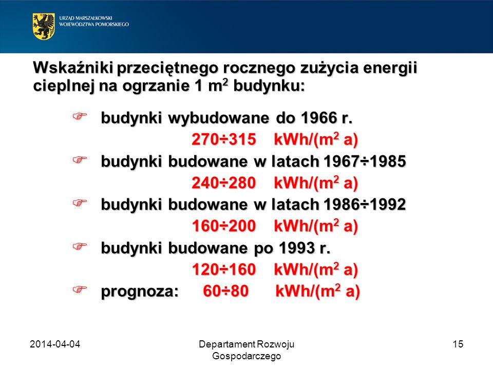 2014-04-04Departament Rozwoju Gospodarczego 15 Wskaźniki przeciętnego rocznego zużycia energii cieplnej na ogrzanie 1 m 2 budynku: budynki wybudowane