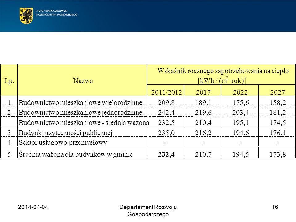 2014-04-04Departament Rozwoju Gospodarczego 16 Lp.Nazwa 2011/2012201720222027 1Budownictwo mieszkaniowe wielorodzinne209,8189,1175,6158,2 2Budownictwo