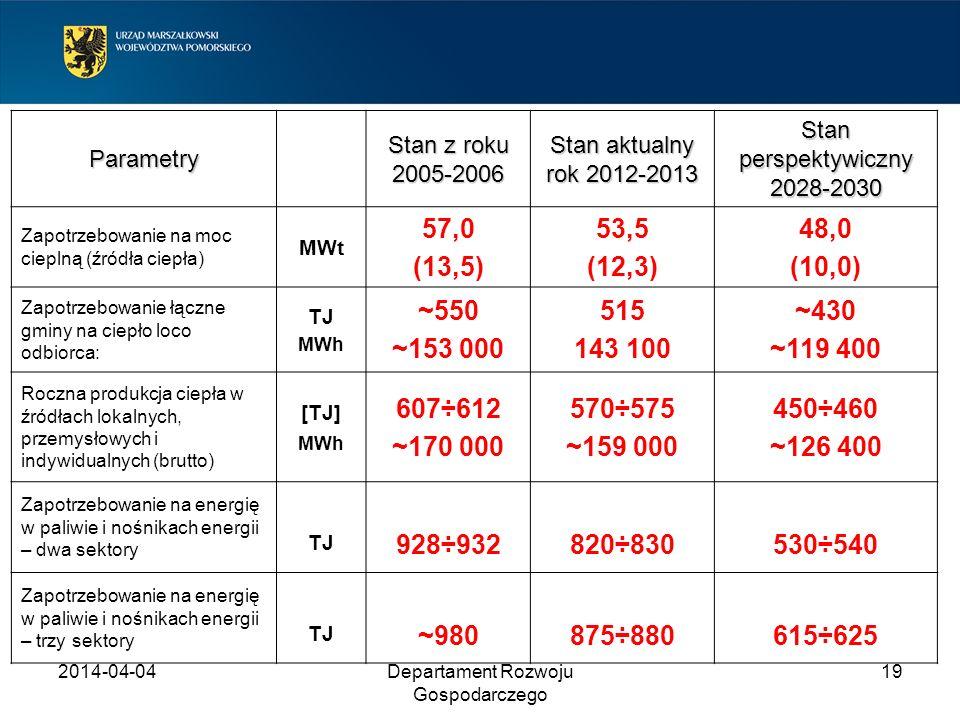 2014-04-04Departament Rozwoju Gospodarczego 19 Parametry Stan z roku 2005-2006 Stan aktualny rok 2012-2013 Stan perspektywiczny 2028-2030 Zapotrzebowa