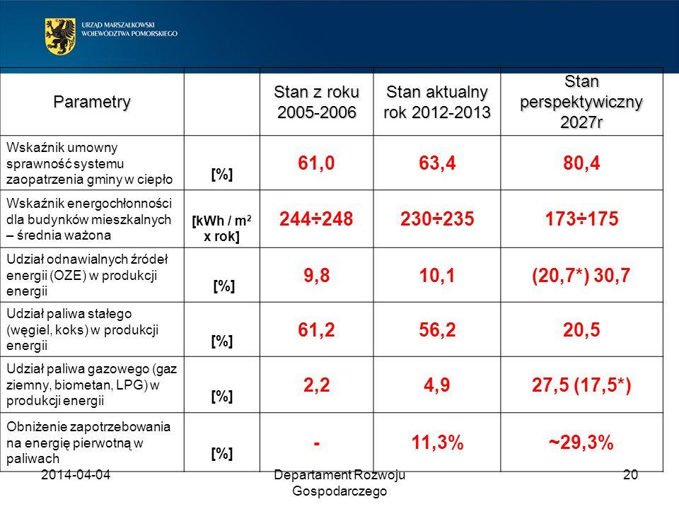 2014-04-04Departament Rozwoju Gospodarczego 20 Parametry Stan z roku 2005-2006 Stan aktualny rok 2012-2013 Stan perspektywiczny 2027r Wskaźnik umowny