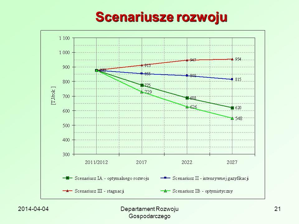 2014-04-04Departament Rozwoju Gospodarczego 21 Scenariusze rozwoju