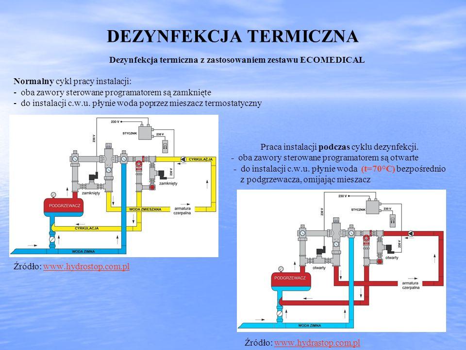 DEZYNFEKCJA TERMICZNA Dezynfekcja termiczna z zastosowaniem zestawu ECOMEDICAL Normalny cykl pracy instalacji: - oba zawory sterowane programatorem są