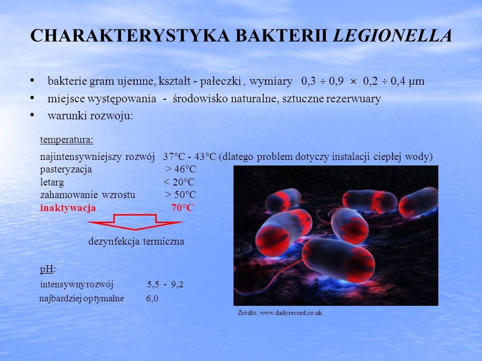 CHARAKTERYSTYKA BAKTERII LEGIONELLA bakterie gram ujemne, kształt - pałeczki, wymiary 0,3 0,9 0,2 0,4 μm miejsce występowania - środowisko naturalne,