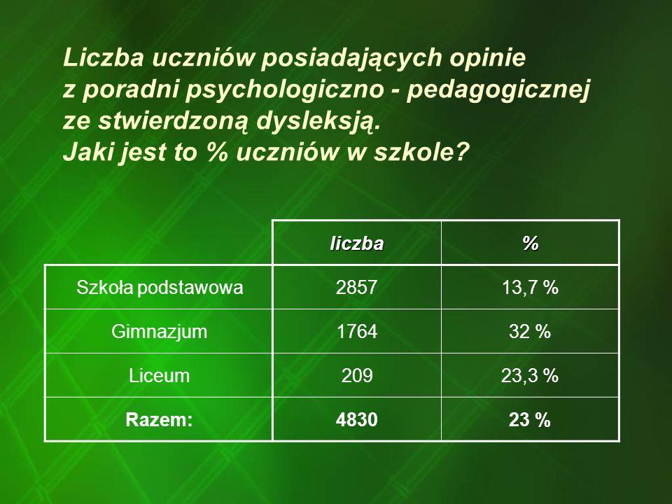 Liczba uczniów posiadających opinie z poradni psychologiczno - pedagogicznej ze stwierdzoną dysleksją. Jaki jest to % uczniów w szkole? liczba% Szkoła