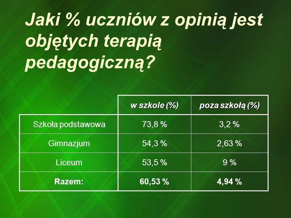 Jaki % uczniów z opinią jest objętych terapią pedagogiczną? w szkole (%) poza szkołą (%) Szkoła podstawowa73,8 %3,2 % Gimnazjum54,3 %2,63 % Liceum53,5