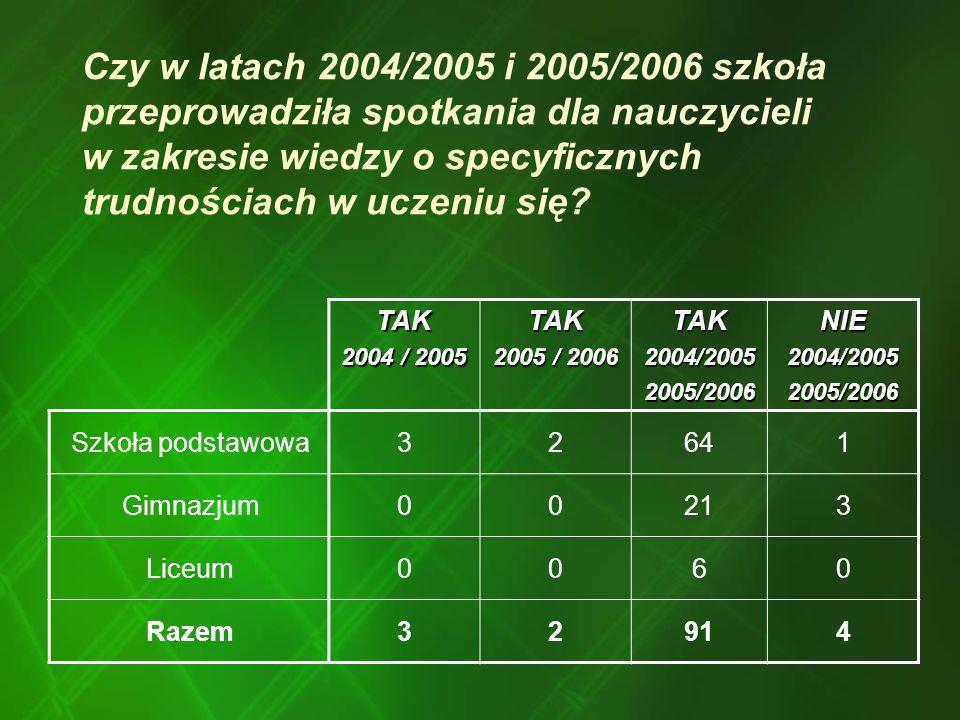 Czy w latach 2004/2005 i 2005/2006 szkoła przeprowadziła spotkania dla nauczycieli w zakresie wiedzy o specyficznych trudnościach w uczeniu się.