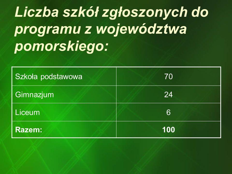 Liczba szkół zgłoszonych do programu z województwa pomorskiego: Szkoła podstawowa70 Gimnazjum24 Liceum6 Razem:100
