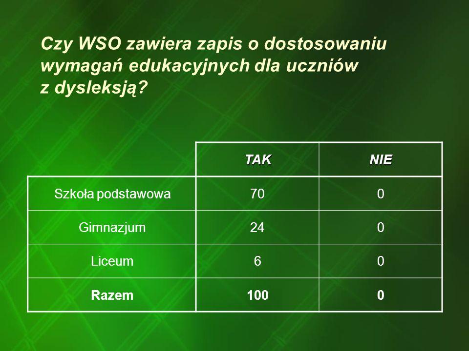 Czy WSO zawiera zapis o dostosowaniu wymagań edukacyjnych dla uczniów z dysleksją.