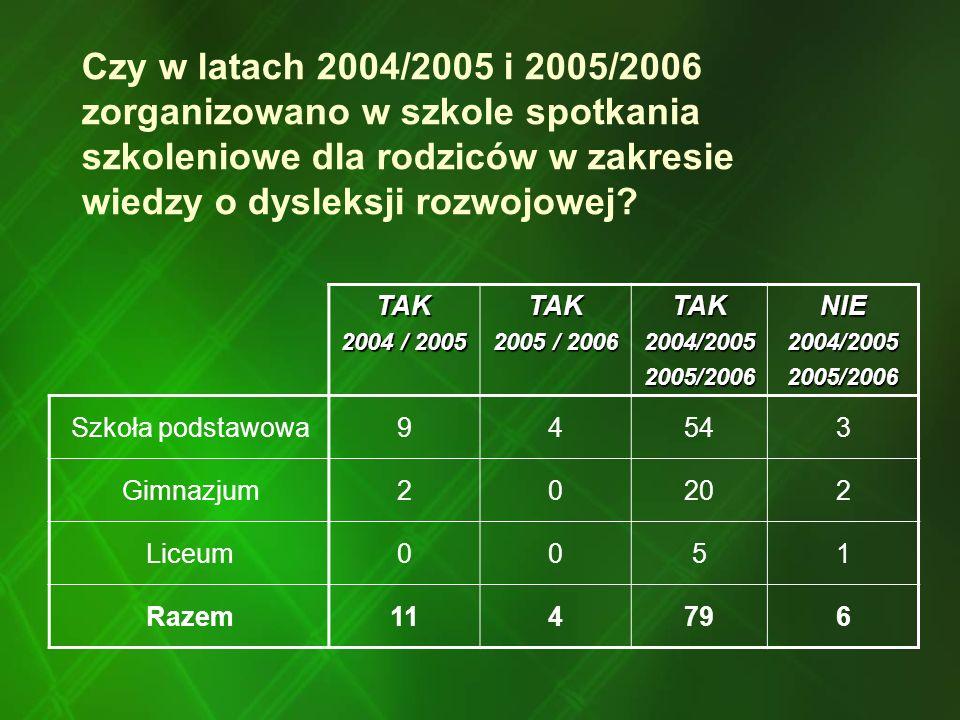 Czy w latach 2004/2005 i 2005/2006 zorganizowano w szkole spotkania szkoleniowe dla rodziców w zakresie wiedzy o dysleksji rozwojowej? TAK 2004 / 2005
