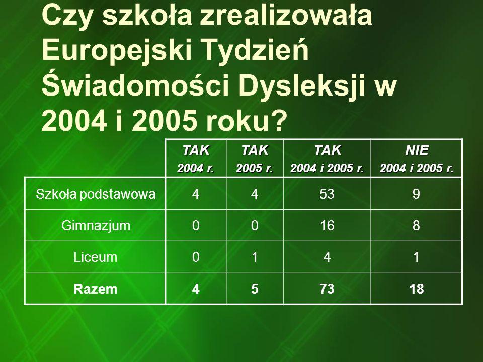 Czy szkoła zrealizowała Europejski Tydzień Świadomości Dysleksji w 2004 i 2005 roku? TAK 2004 r. TAK 2005 r. TAK 2004 i 2005 r. NIE Szkoła podstawowa4