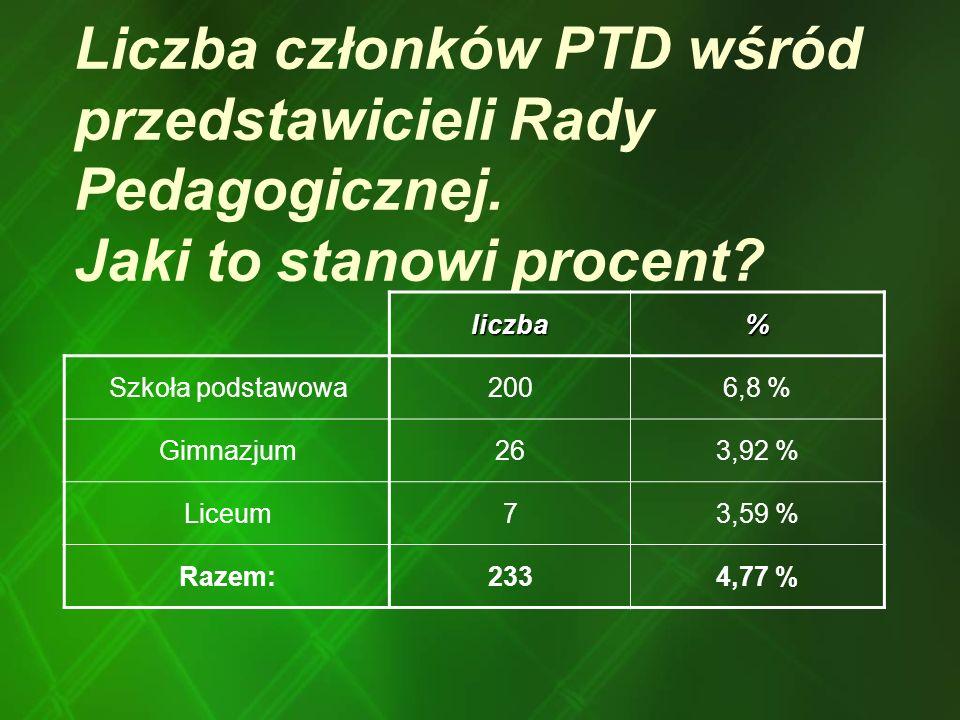 Liczba członków PTD wśród przedstawicieli Rady Pedagogicznej. Jaki to stanowi procent? liczba% Szkoła podstawowa2006,8 % Gimnazjum263,92 % Liceum73,59