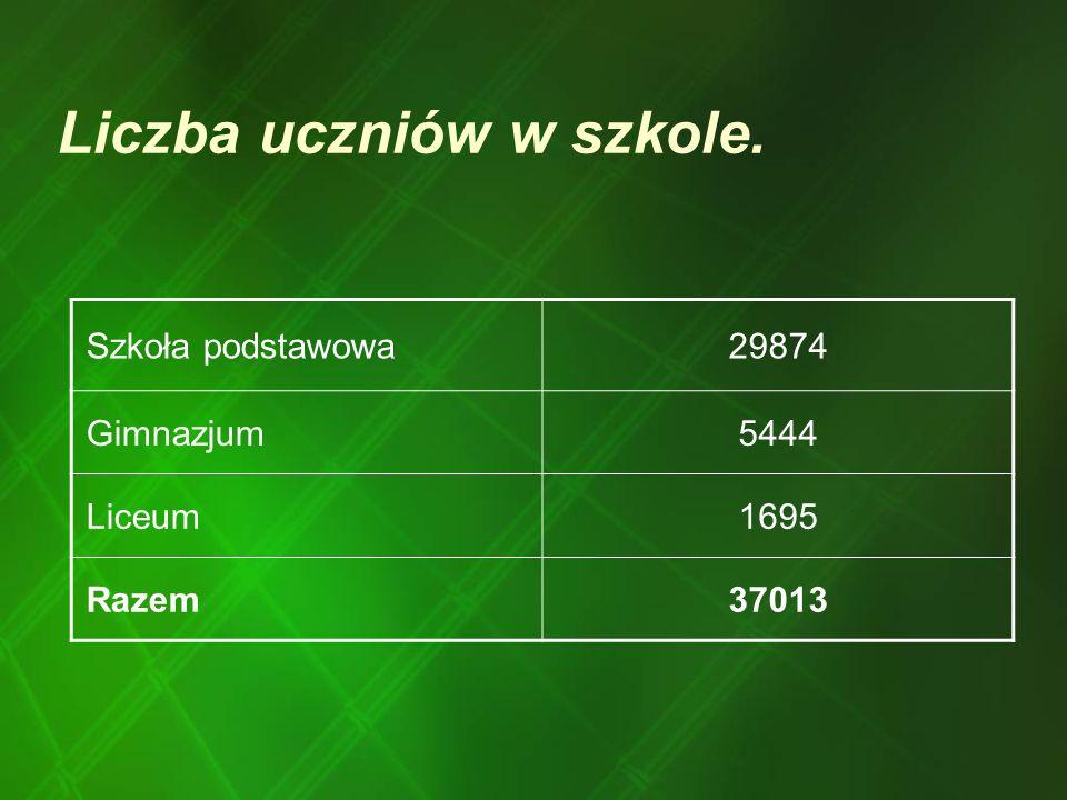 Liczba uczniów w szkole. Szkoła podstawowa29874 Gimnazjum5444 Liceum1695 Razem37013
