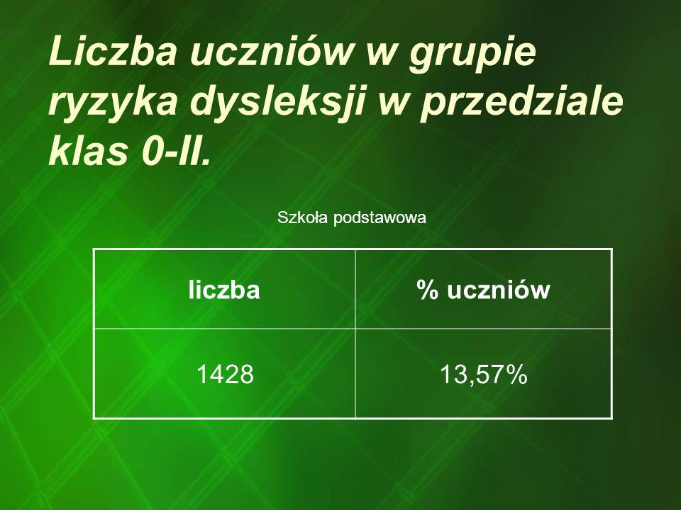 Liczba uczniów w grupie ryzyka dysleksji w przedziale klas 0-II. Szkoła podstawowa liczba% uczniów 142813,57%