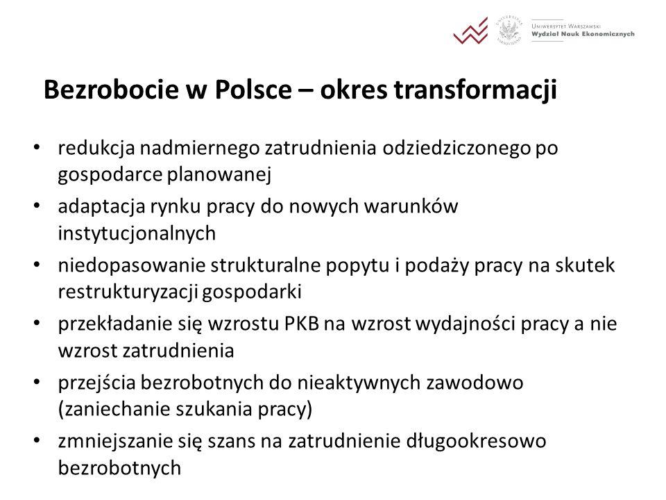 Bezrobocie w Polsce – okres transformacji redukcja nadmiernego zatrudnienia odziedziczonego po gospodarce planowanej adaptacja rynku pracy do nowych w
